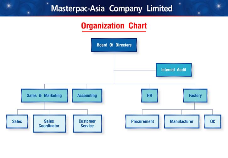 Company Organization Chart - Pssucai